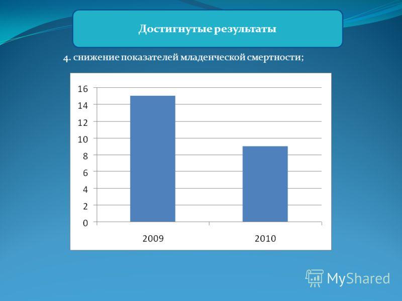 4. снижение показателей младенческой смертности; Достигнутые результаты