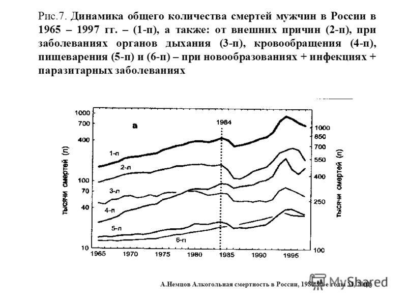 40 Рис.7. Динамика общего количества смертей мужчин в России в 1965 – 1997 гг. – (1-п), а также: от внешних причин (2-п), при заболеваниях органов дыхания (3-п), кровообращения (4-п), пищеварения (5-п) и (6-п) – при новообразованиях + инфекциях + пар