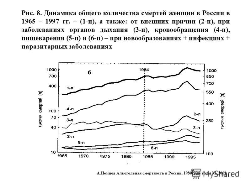 41 Рис. 8. Динамика общего количества смертей женщин в России в 1965 – 1997 гг. – (1-п), а также: от внешних причин (2-п), при заболеваниях органов дыхания (3-п), кровообращения (4-п), пищеварения (5-п) и (6-п) – при новообразованиях + инфекциях + па