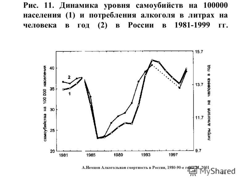 44 Рис. 11. Динамика уровня самоубийств на 100000 населения (1) и потребления алкоголя в литрах на человека в год (2) в России в 1981-1999 гг. А.Немцов Алкогольная смертность в России, 1980-90-е годы М, 2001