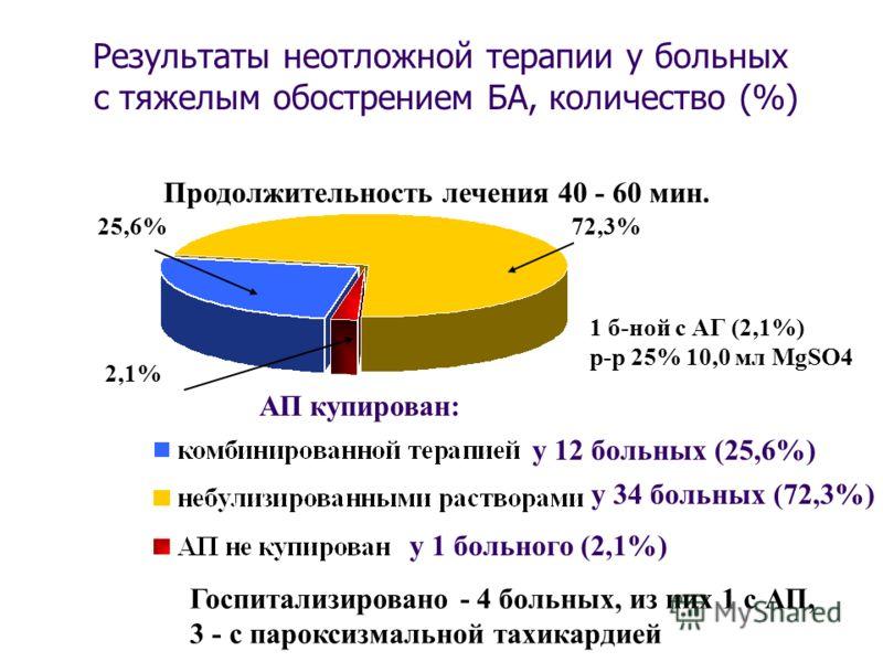 у 46 больных (97,9%):АП купирован: у 12 больных (25,6%) у 34 больных (72,3%) у 1 больного (2,1%) 25,6%72,3% 2,1% Продолжительность лечения 40 - 60 мин. Госпитализировано - 4 больных, из них 1 с АП, 3 - с пароксизмальной тахикардией 1 б-ной c АГ (2,1%