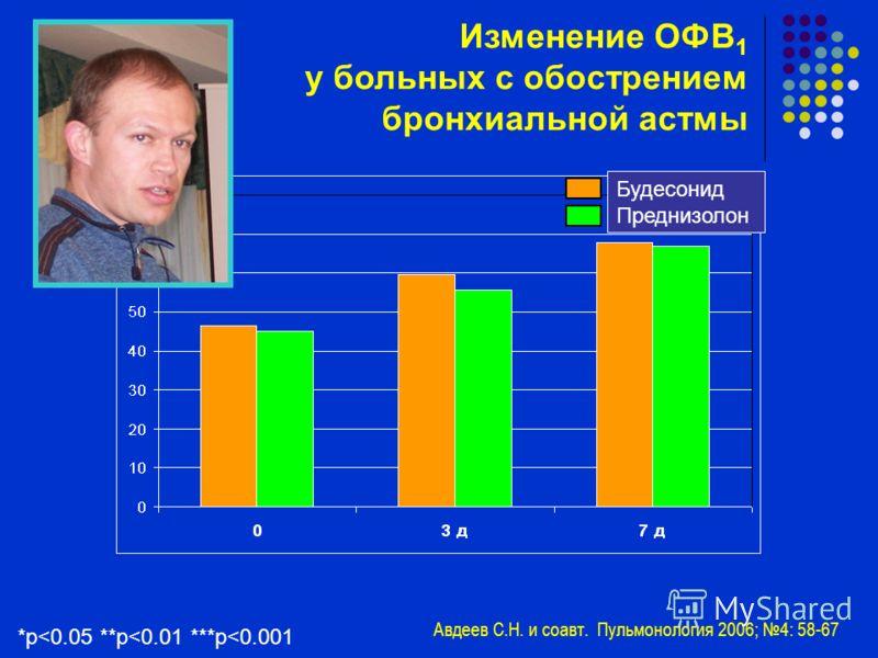 Изменение ОФВ 1 у больных с обострением бронхиальной астмы Будесонид Преднизолон Авдеев С.Н. и соавт. Пульмонология 2006; 4: 58-67 *p