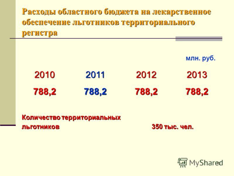 10 Расходы областного бюджета на лекарственное обеспечение льготников территориального регистра 2010201120122013 788,2788,2788,2788,2 Количество территориальных льготников 350 тыс. чел. млн. руб.