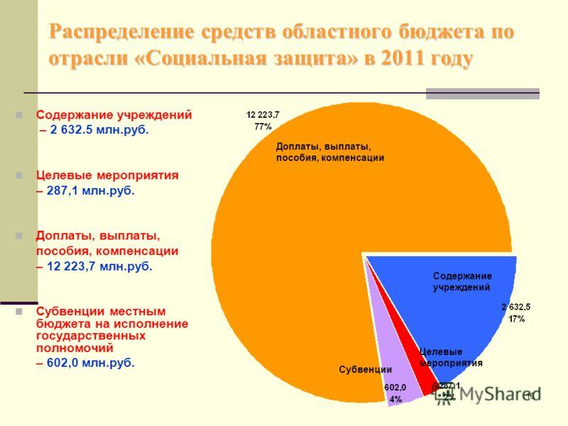 16 Распределение средств областного бюджета по отрасли «Социальная защита» в 2011 году Содержание учреждений – 2 632.5 млн.руб. Целевые мероприятия – 287,1 млн.руб. Доплаты, выплаты, пособия, компенсации – 12 223,7 млн.руб. Субвенции местным бюджета