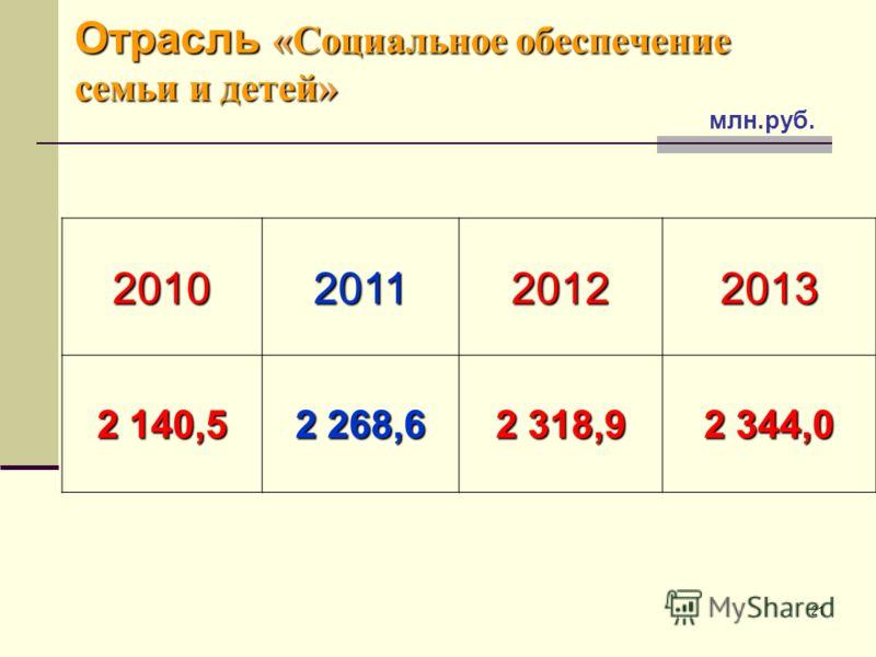 21 Отрасль «Социальное обеспечение семьи и детей» 2010201120122013 2 140,5 2 268,6 2 318,9 2 344,0 млн.руб.