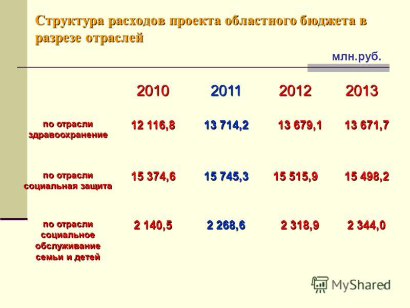 5 Структура расходов проекта областного бюджета в разрезе отраслей 2010201120122013 по отрасли здравоохранение 12 116,8 13 714,2 13 679,1 13 671,7 по отрасли социальная защита 15 374,6 15 745,3 15 515,9 15 498,2 по отрасли социальное обслуживание сем