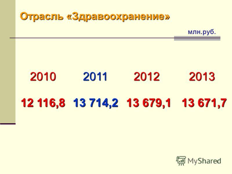 6 Отрасль «Здравоохранение» 2010201120122013 12 116,8 13 714,2 13 679,1 13 671,7 млн.руб.