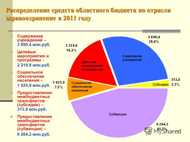 7 Распределение средств областного бюджета по отрасли здравоохранение в 2011 году Содержание учреждений – 3 890,4 млн.руб. Целевые мероприятия и программы - 2 219,9 млн.руб. Социальное обеспечение населения – 1 025,9 млн.руб. Предоставление межбюджет
