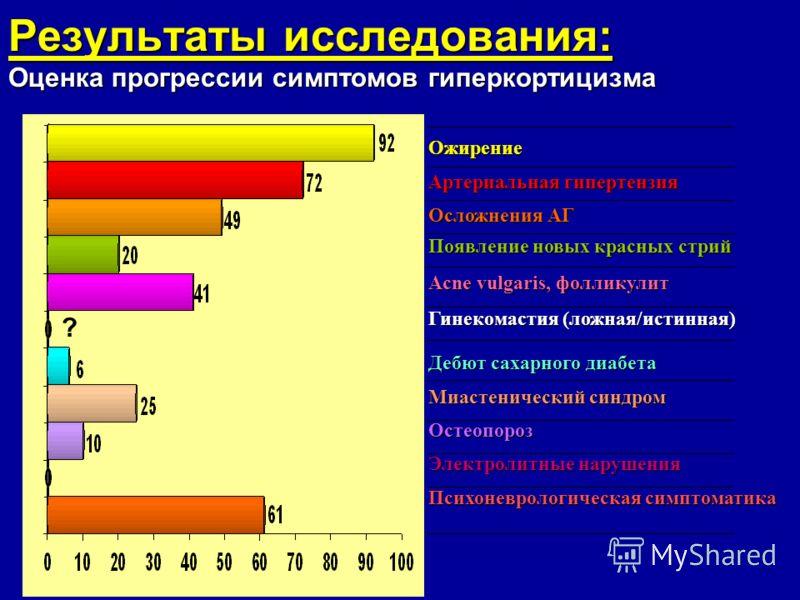 Результаты исследования: Оценка прогрессии симптомов гиперкортицизма Ожирение Артериальная гипертензия Осложнения АГ Появление новых красных стрий Acne vulgaris, фолликулит Гинекомастия (ложная/истинная) Дебют сахарного диабета Миастенический синдром