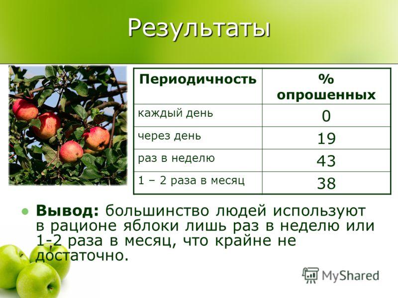 Результаты Вывод: большинство людей используют в рационе яблоки лишь раз в неделю или 1-2 раза в месяц, что крайне не достаточно. Периодичность% опрошенных каждый день 0 через день 19 раз в неделю 43 1 – 2 раза в месяц 38