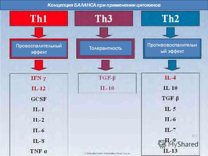 Концепция БАЛАНСА при применении цитокинов Провоспалительный эффект Толерантность Противовоспалительн ый эффект
