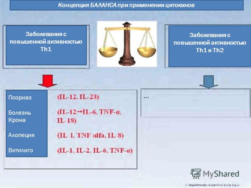Концепция БАЛАНСА при применении цитокинов Заболевания с повышенной активностью Th1 Заболевания с повышенной активностью Th1 и Th2 Псориаз Болезнь Крона Алопеция Витилиго