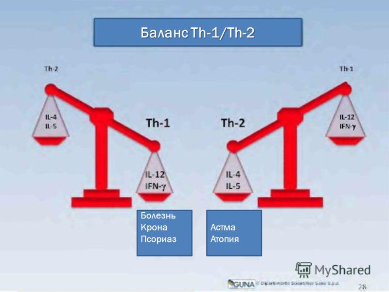 Баланс Th-1/Th-2 Болезнь Крона Псориаз Астма Атопия