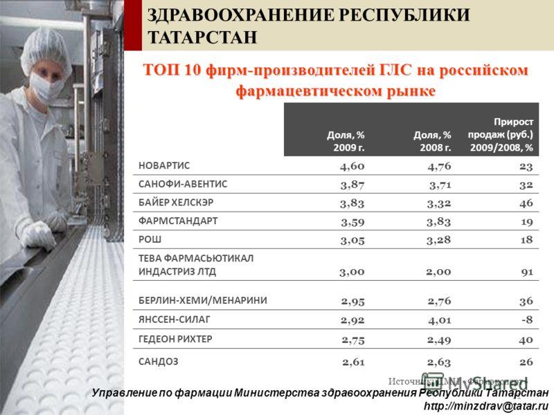 11 ТОП 10 фирм-производителей ГЛС на российском фармацевтическом рынке Доля, % 2009 г. Доля, % 2008 г. Прирост продаж (руб.) 2009/2008, % НОВАРТИС 4,604,7623 САНОФИ-АВЕНТИС 3,873,7132 БАЙЕР ХЕЛСКЭР 3,833,3246 ФАРМСТАНДАРТ 3,593,8319 РОШ 3,053,2818 ТЕ
