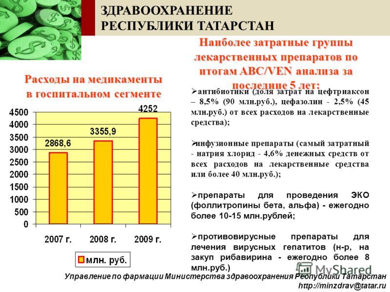 7 ЗДРАВООХРАНЕНИЕ РЕСПУБЛИКИ ТАТАРСТАН Наиболее затратные группы лекарственных препаратов по итогам ABC/VEN анализа за последние 5 лет: антибиотики (доля затрат на цефтриаксон – 8,5% (90 млн.руб.), цефазолин - 2,5% (45 млн.руб.) от всех расходов на л