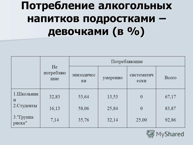 Потребление алкогольных напитков подростками – девочками (в %) Не потребляю щие Потребляющие эпизодичес ки умеренно систематич ески Всего 1.Школьник и 2.Студенты 3.