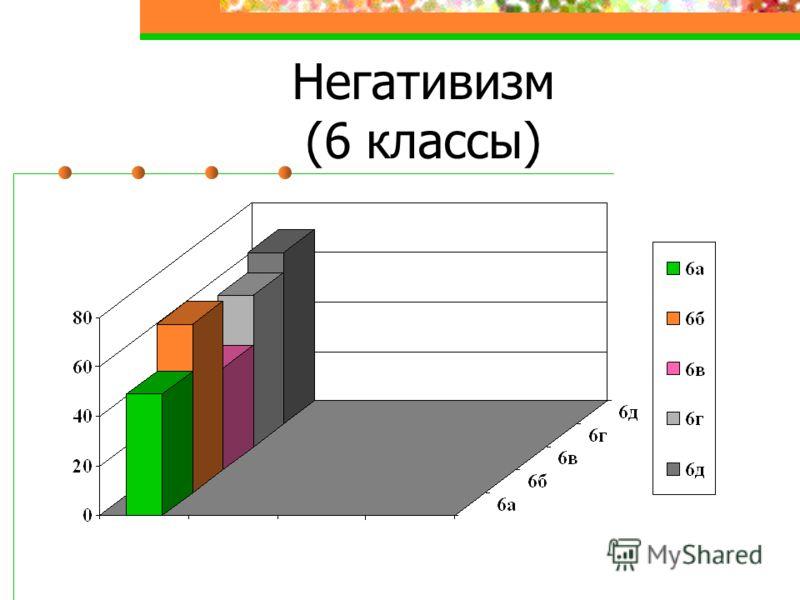 Негативизм (6 классы)