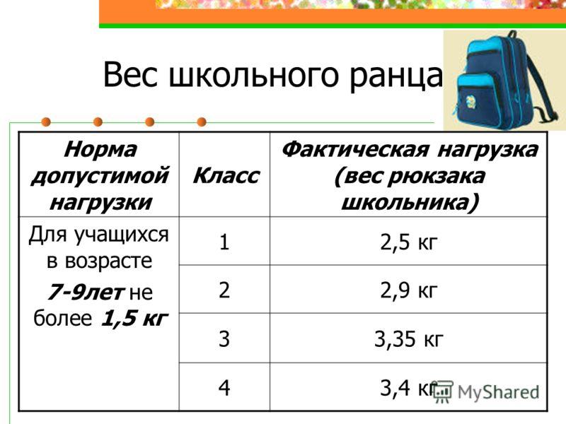 Вес школьного ранца Норма допустимой нагрузки Класс Фактическая нагрузка (вес рюкзака школьника) Для учащихся в возрасте 7-9лет не более 1,5 кг 12,5 кг 22,9 кг 33,35 кг 43,4 кг
