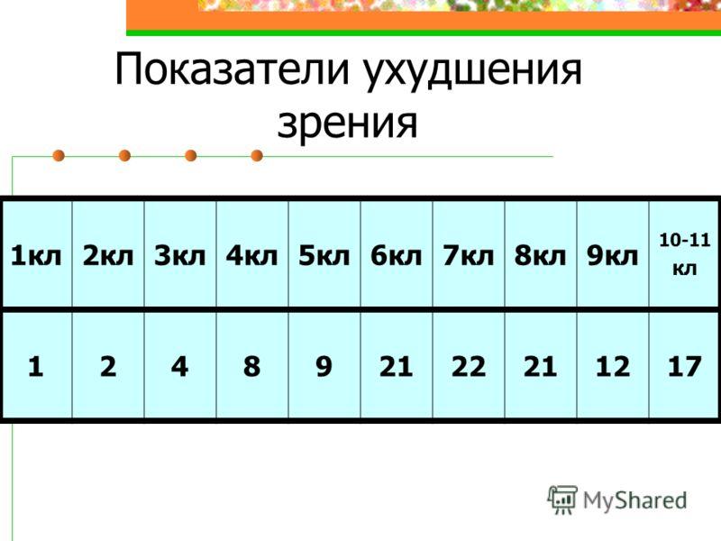 Показатели ухудшения зрения 1кл2кл3кл4кл5кл6кл7кл8кл9кл 10-11 кл 124892122211217