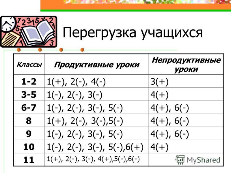 Перегрузка учащихся Классы Продуктивные уроки Непродуктивные уроки 1-2 1(+), 2(-), 4(-)3(+) 3-5 1(-), 2(-), 3(-)4(+) 6-7 1(-), 2(-), 3(-), 5(-)4(+), 6(-) 8 1(+), 2(-), 3(-),5(-)4(+), 6(-) 9 1(-), 2(-), 3(-), 5(-)4(+), 6(-) 10 1(-), 2(-), 3(-), 5(-),6