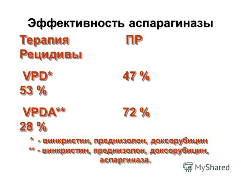 Эффективность аспарагиназы Терапия ПР Рецидивы VPD* 47 % 53 % VPD* 47 % 53 % VPDA** 72 % 28 % VPDA** 72 % 28 % Терапия ПР Рецидивы VPD* 47 % 53 % VPD* 47 % 53 % VPDA** 72 % 28 % VPDA** 72 % 28 % * - винкристин, преднизолон, доксорубицин ** - винкрист