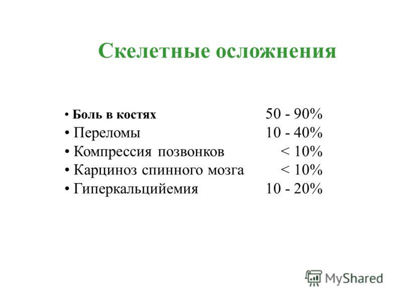 Боль в костях 50 - 90% Переломы 10 - 40% Компрессия позвонков < 10% Карциноз спинного мозга < 10% Гиперкальцийемия 10 - 20% Скелетные осложнения
