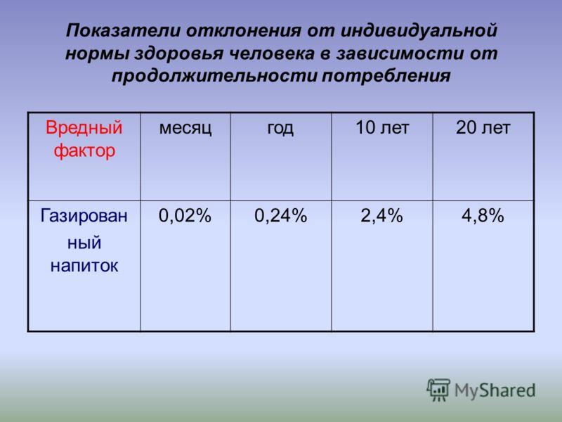 Показатели отклонения от индивидуальной нормы здоровья человека в зависимости от продолжительности потребления Вредный фактор месяцгод10 лет20 лет Газирован ный напиток 0,02%0,24%2,4%4,8%