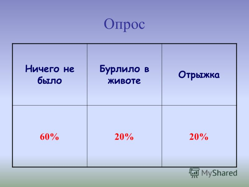 Опрос Ничего не было Бурлило в животе Отрыжка 60%20%