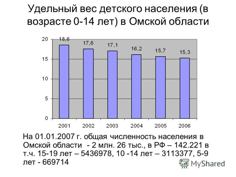 Удельный вес детского населения (в возрасте 0-14 лет) в Омской области На 01.01.2007 г. общая численность населения в Омской области - 2 млн. 26 тыс., в РФ – 142.221 в т.ч. 15-19 лет – 5436978, 10 -14 лет – 3113377, 5-9 лет - 669714