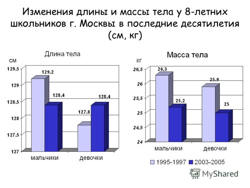 Изменения длины и массы тела у 8-летних школьников г. Москвы в последние десятилетия (см, кг) смкг