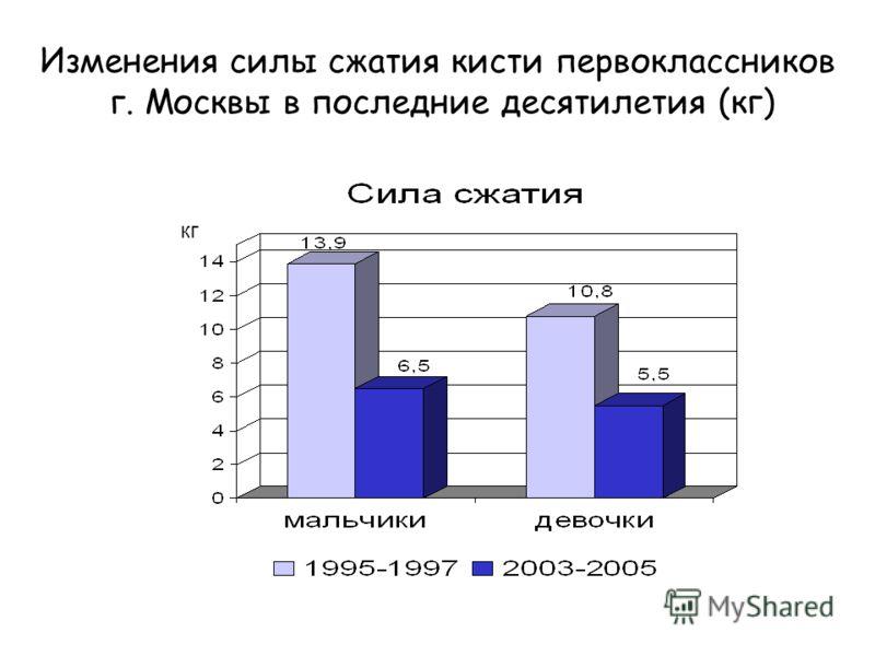 Изменения силы сжатия кисти первоклассников г. Москвы в последние десятилетия (кг) кг