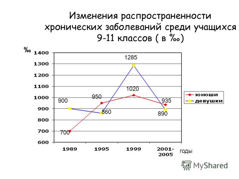 Изменения распространенности хронических заболеваний среди учащихся 9-11 классов ( в ) 900 860 1285 890 700 950 1020 935 годы