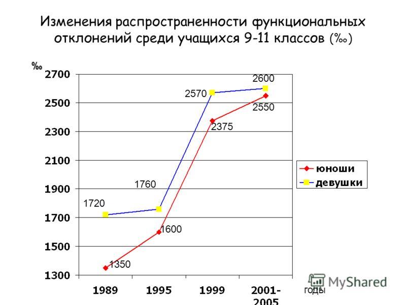 Изменения распространенности функциональных отклонений среди учащихся 9-11 классов () годы 1720 1760 2570 2600 1350 1600 2375 2550