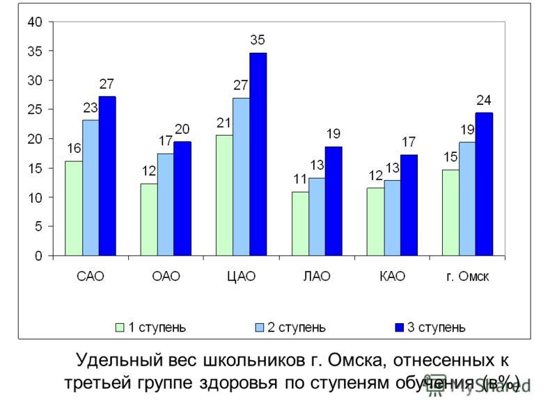 Удельный вес школьников г. Омска, отнесенных к третьей группе здоровья по ступеням обучения (в%)