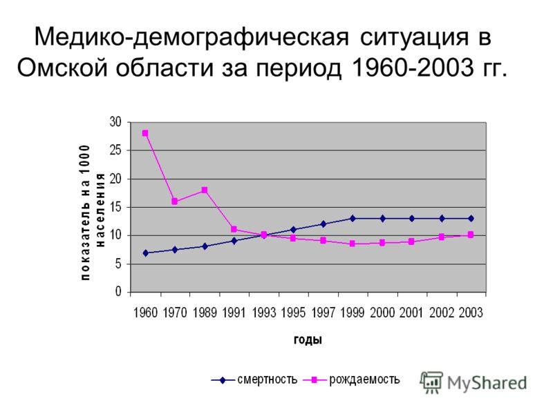 Медико-демографическая ситуация в Омской области за период 1960-2003 гг.