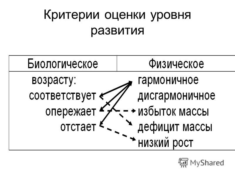 Критерии оценки уровня развития