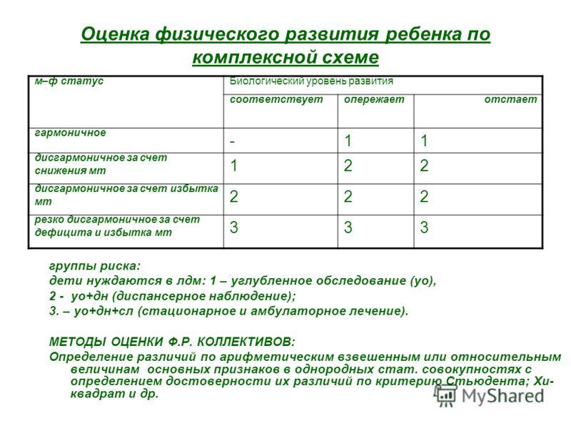 Оценка физического развития ребенка по комплексной схеме группы риска: дети нуждаются в лдм: 1 – углубленное обследование (уо), 2 - уо+дн (диспансерное наблюдение); 3. – уо+дн+сл (стационарное и амбулаторное лечение). МЕТОДЫ ОЦЕНКИ Ф.Р. КОЛЛЕКТИВОВ: