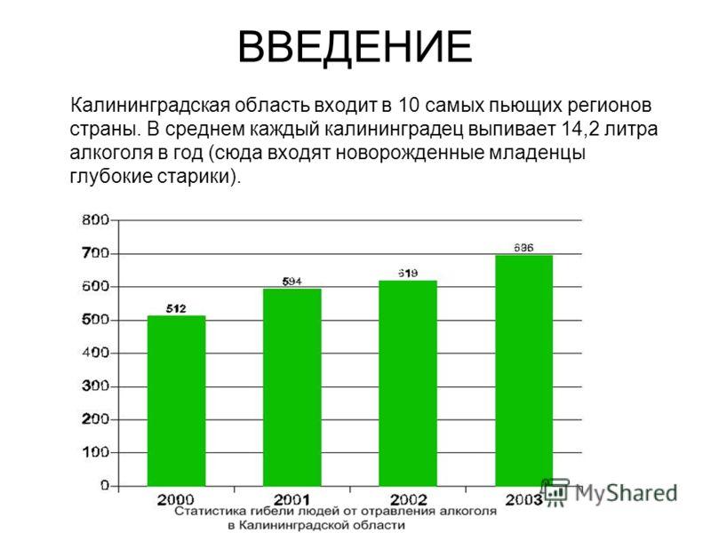ВВЕДЕНИЕ Калининградская область входит в 10 самых пьющих регионов страны. В среднем каждый калининградец выпивает 14,2 литра алкоголя в год (сюда входят новорожденные младенцы глубокие старики).