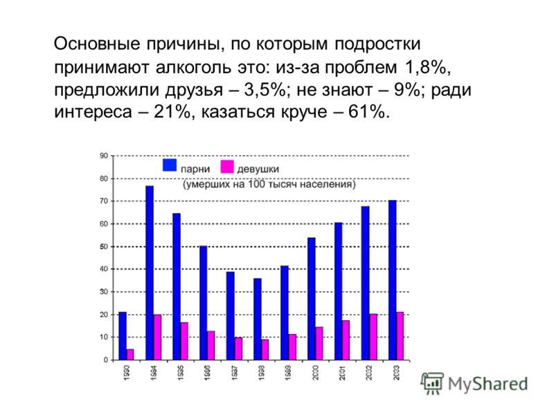 Основные причины, по которым подростки принимают алкоголь это: из-за проблем 1,8%, предложили друзья – 3,5%; не знают – 9%; ради интереса – 21%, казаться круче – 61%.
