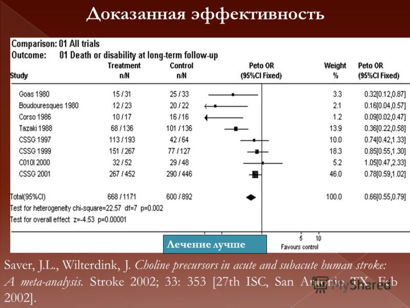 Лечение лучше Saver, J.L., Wilterdink, J. Choline precursors in acute and subacute human stroke: A meta-analysis. Stroke 2002; 33: 353 [27th ISC, San Antonio TX, Feb 2002]. Доказанная эффективность