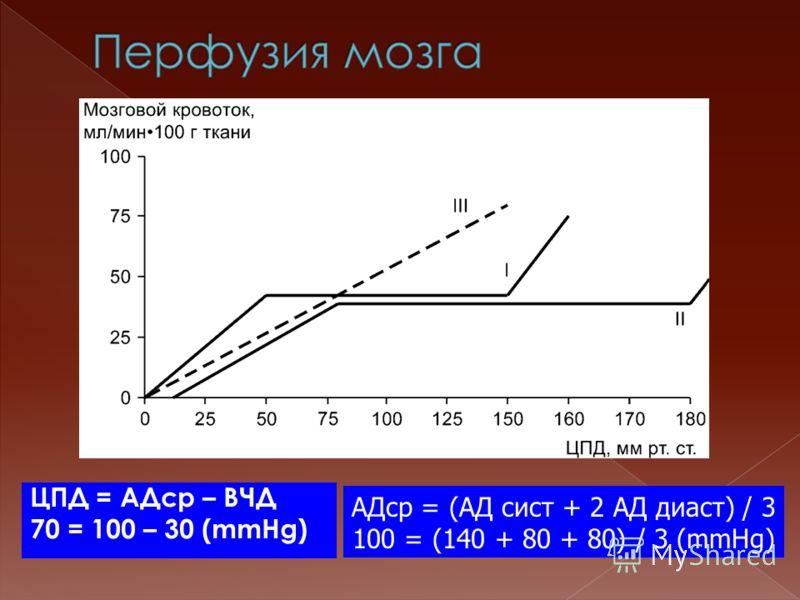 ЦПД = АДср – ВЧД 70 = 100 – 30 (mmHg) АДср = (АД сист + 2 АД диаст) / 3 100 = (140 + 80 + 80) / 3 (mmHg)