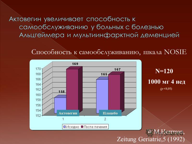 АктовегинПлацебо Способность к самообслуживанию, шкала NOSIE N=120 1000 мг 4 нед (p