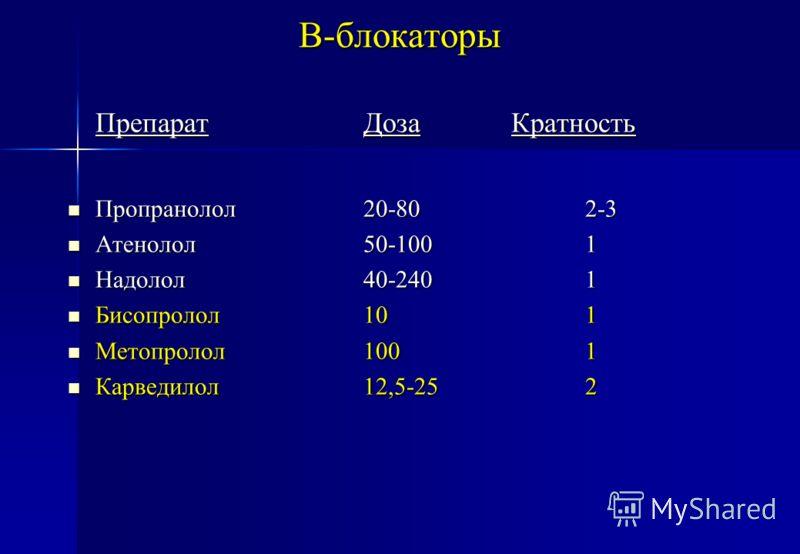 В-блокаторы ПрепаратДозаКратность Пропранолол20-802-3 Пропранолол20-802-3 Атенолол50-1001 Атенолол50-1001 Надолол40-2401 Надолол40-2401 Бисопролол101 Бисопролол101 Метопролол1001 Метопролол1001 Карведилол12,5-252 Карведилол12,5-252