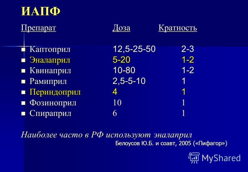 ИАПФ ПрепаратДозаКратность Каптоприл 12,5-25-502-3 Каптоприл 12,5-25-502-3 Эналаприл 5-201-2 Эналаприл 5-201-2 Квинаприл 10-801-2 Квинаприл 10-801-2 Рамиприл 2,5-5-101 Рамиприл 2,5-5-101 Периндоприл 41 Периндоприл 41 Фозиноприл101 Фозиноприл101 Спира