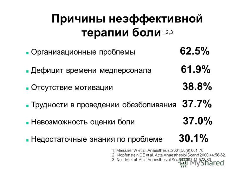 n Организационные проблемы 62.5% n Дефицит времени медперсонала 61.9% n Отсутствие мотивации 38.8% n Трудности в проведении обезболивания 37.7% n Невозможность оценки боли 37.0% n Недостаточные знания по проблеме 30.1% 1. Meissner W et al. Anaesthesi