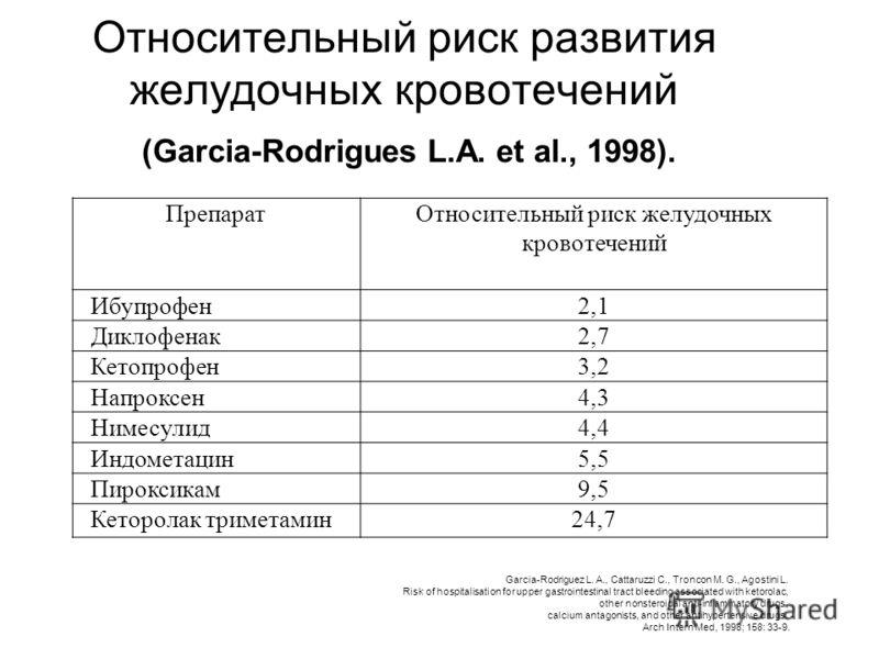 Относительный риск развития желудочных кровотечений (Garcia-Rodrigues L.A. et al., 1998). ПрепаратОтносительный риск желудочных кровотечений Ибупрофен2,1 Диклофенак2,7 Кетопрофен3,2 Напроксен4,3 Нимесулид4,4 Индометацин5,5 Пироксикам9,5 Кеторолак три