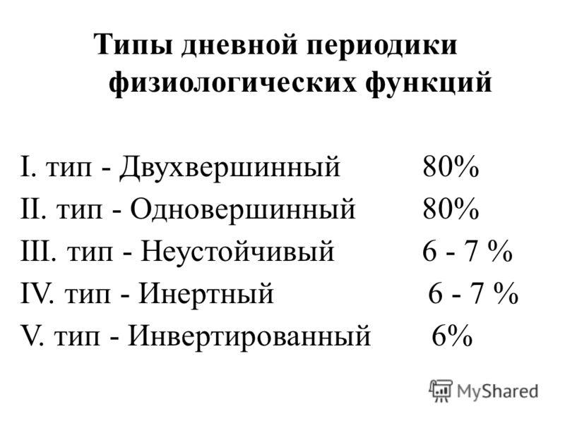 Типы дневной периодики физиологических функций I. тип - Двухвершинный 80% II. тип - Одновершинный 80% III. тип - Неустойчивый 6 - 7 % IV. тип - Инертный 6 - 7 % V. тип - Инвертированный 6%