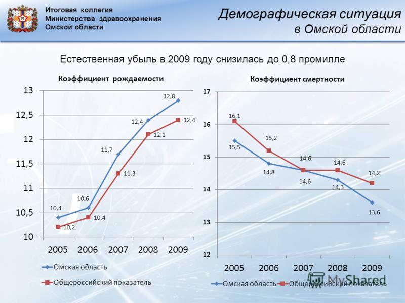 Демографическая ситуация в Омской области Естественная убыль в 2009 году снизилась до 0,8 промилле Итоговая коллегия Министерства здравоохранения Омской области