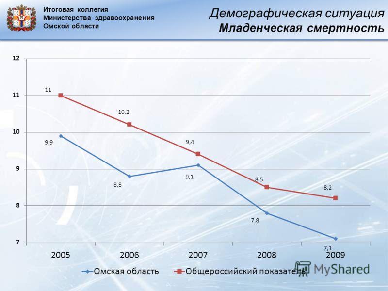 Демографическая ситуация Младенческая смертность Итоговая коллегия Министерства здравоохранения Омской области