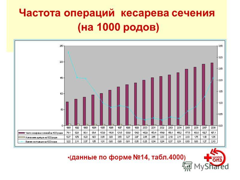 Частота операций кесарева сечения (на 1000 родов) ( данные по форме 14, табл.4000 )